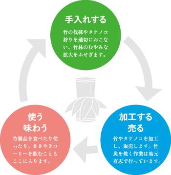 竹林資源サイクルイメージ